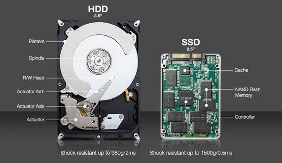 Comparison of SSD and HDD