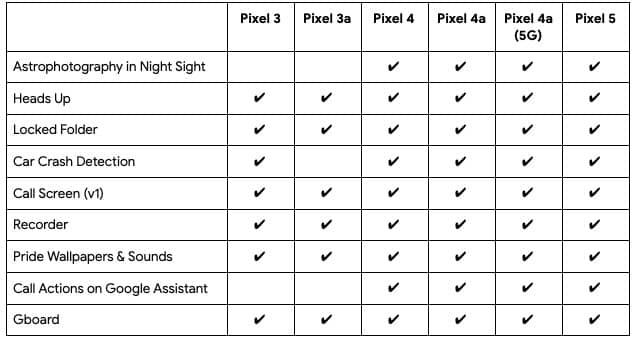 June 2021 update's feature availability per Pixel phone