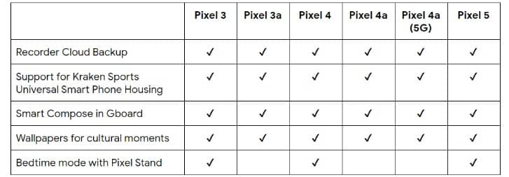 Chart showing summary of features availability per Pixel phone