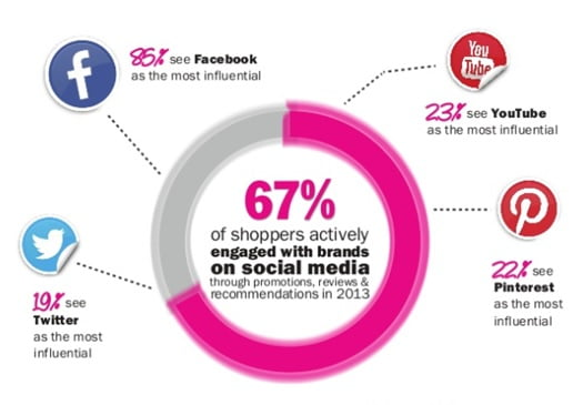 Statistics showing online shoppers engaging with brands on social media