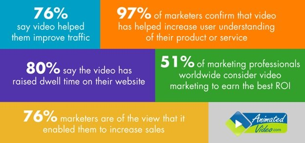 Video marketing statistics showing how significant video are in digital marketing